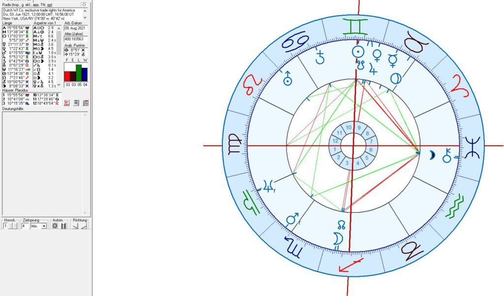 Birth Charts and Process of New York